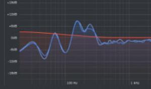 Update: Sonarworks Reference 4.3 für Lautsprecher- & Kopfhörerkalibrierung