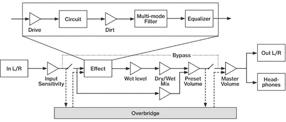 Die Diagramme zeigen den Signalfluss der Audiobearbeitung sowie der Modulation.