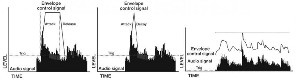 Die Grafik veranschaulicht die verschiedenen Modi des Hüllkurvenfolgers.