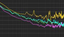 Kostenlos: Isotonik StudiosMulti Analyserfür Ableton Live 10